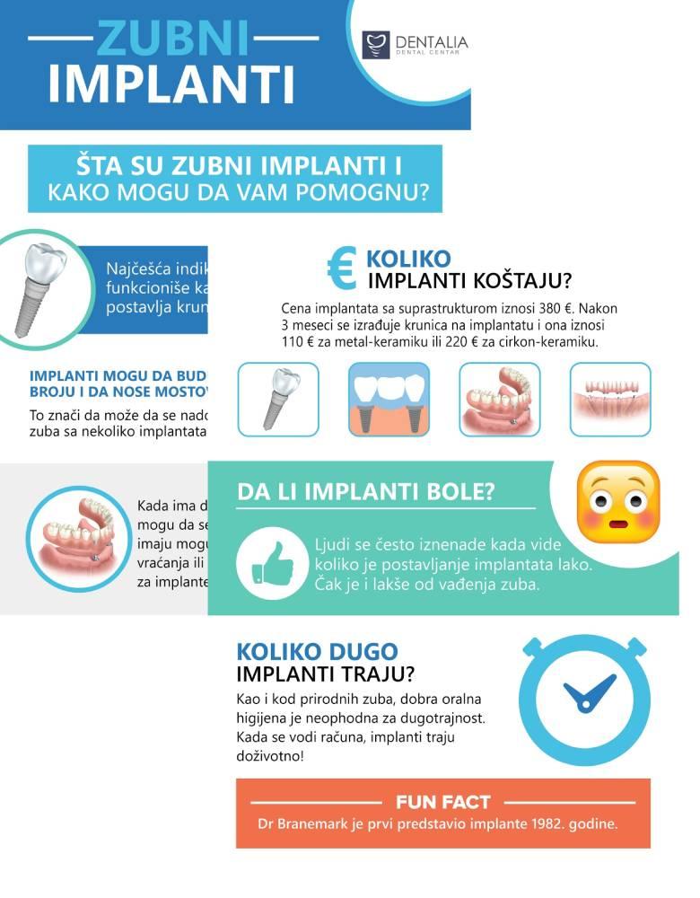 Ilustracije sa informacijama u vezi zubnih implanta